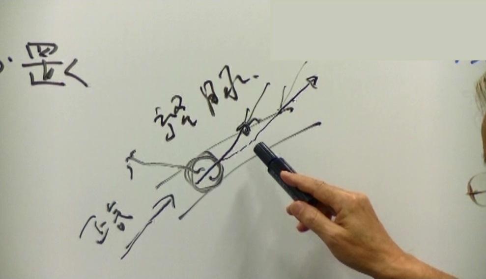 瀉法的催気(手技イメージ)